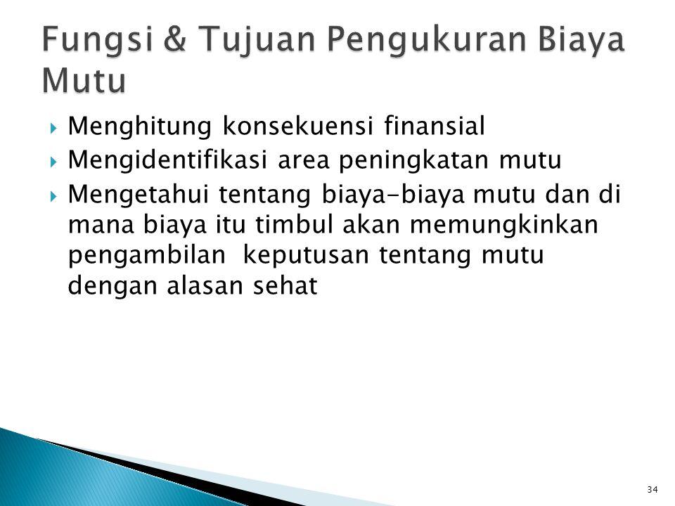  Menghitung konsekuensi finansial  Mengidentifikasi area peningkatan mutu  Mengetahui tentang biaya-biaya mutu dan di mana biaya itu timbul akan memungkinkan pengambilan keputusan tentang mutu dengan alasan sehat 34