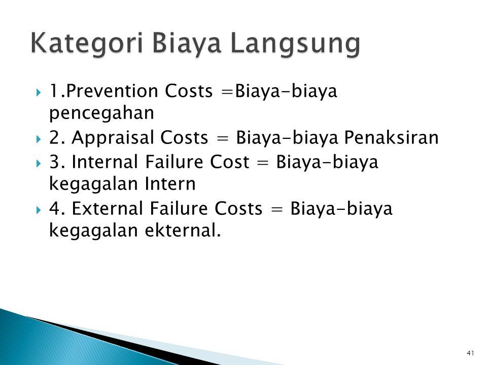  1.Prevention Costs =Biaya-biaya pencegahan  2.Appraisal Costs = Biaya-biaya Penaksiran  3.