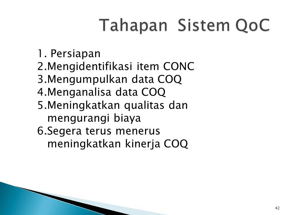 1. Persiapan 2.Mengidentifikasi item CONC 3.Mengumpulkan data COQ 4.Menganalisa data COQ 5.Meningkatkan qualitas dan mengurangi biaya 6.Segera terus m