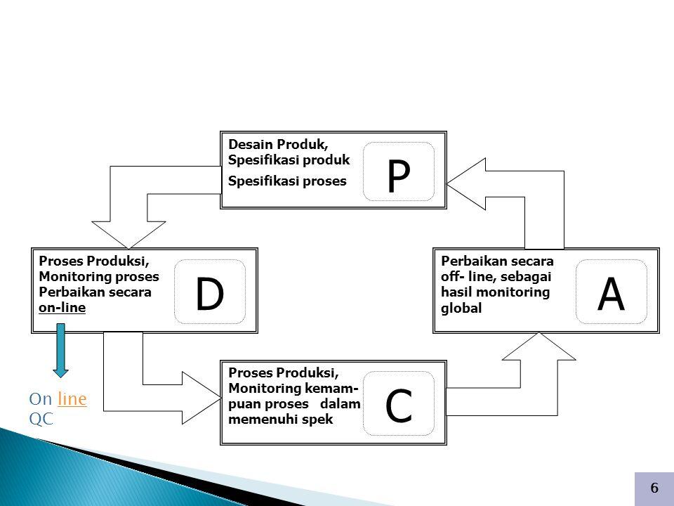 6 PENGENDALIAN KUALITAS OFF- LINE Desain Produk, Spesifikasi produk Spesifikasi proses P Proses Produksi, Monitoring proses Perbaikan secara on-line D Proses Produksi, Monitoring kemam- puan proses dalam memenuhi spek C Perbaikan secara off- line, sebagai hasil monitoring global A On line QCline