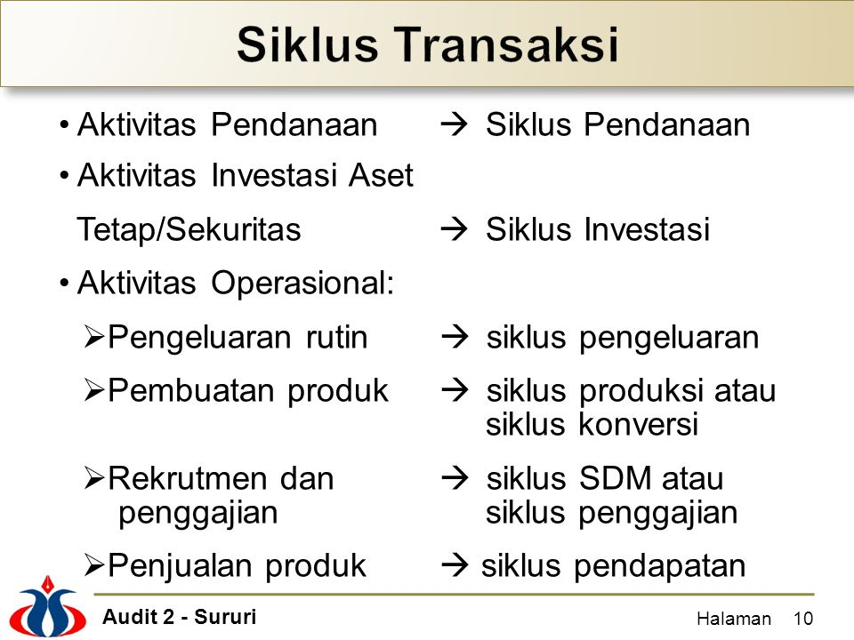 Audit 2 - Sururi Halaman10 Aktivitas Pendanaan  Siklus Pendanaan Aktivitas Investasi Aset Tetap/Sekuritas  Siklus Investasi Aktivitas Operasional: 