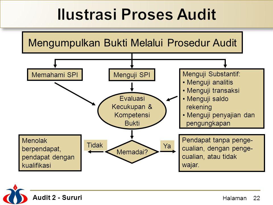 Audit 2 - Sururi Halaman22 Mengumpulkan Bukti Melalui Prosedur Audit Memahami SPI Menguji SPI Menguji Substantif: Menguji analitis Menguji transaksi M