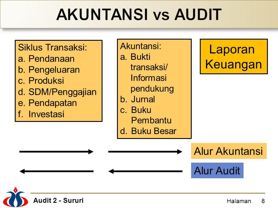 Audit 2 - Sururi Halaman8 Laporan Keuangan Siklus Transaksi: a.Pendanaan b.Pengeluaran c.Produksi d.SDM/Penggajian e.Pendapatan f.Investasi Akuntansi: