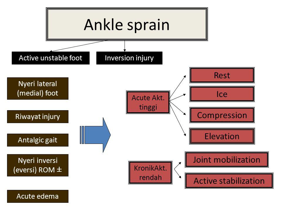 Ankle sprain Active unstable footInversion injury Nyeri lateral (medial) foot Riwayat injury Antalgic gait Acute edema Nyeri inversi (eversi) ROM ± Ac