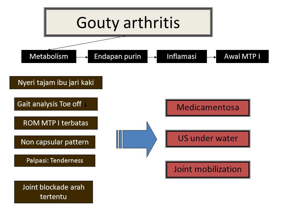 Gouty arthritis MetabolismEndapan purinInflamasiAwal MTP I Nyeri tajam ibu jari kaki Gait analysis Toe off ROM MTP I terbatas Non capsular pattern Joi
