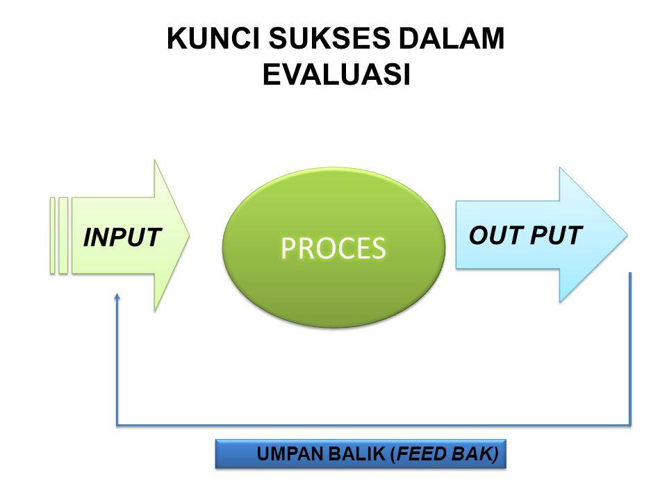INPUT OUT PUT KUNCI SUKSES DALAM EVALUASI UMPAN BALIK (FEED BAK)