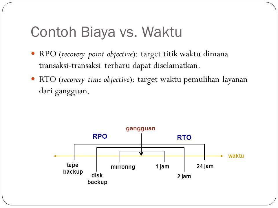Contoh Biaya vs. Waktu 23 RPO (recovery point objective): target titik waktu dimana transaksi-transaksi terbaru dapat diselamatkan. RTO (recovery time