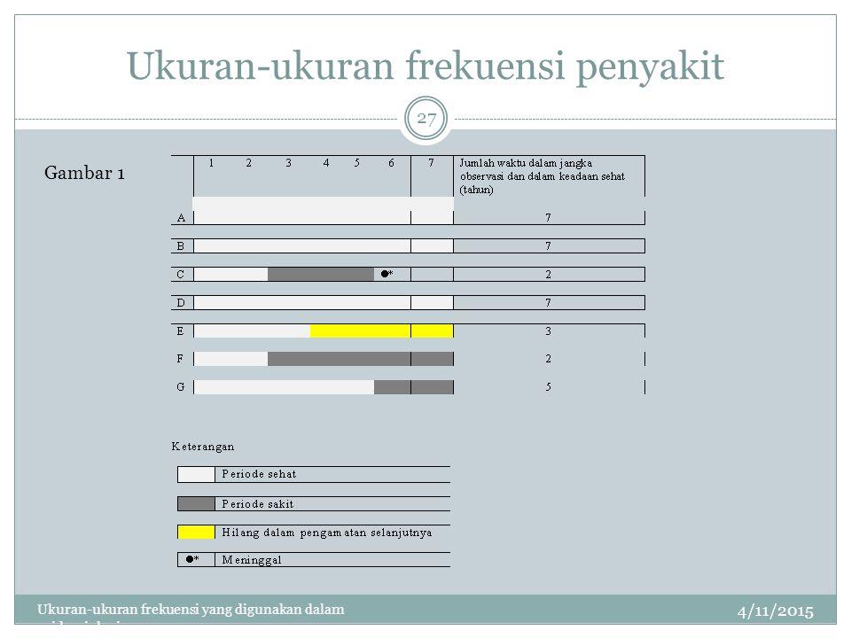 Ukuran-ukuran frekuensi penyakit 4/11/2015 Ukuran-ukuran frekuensi yang digunakan dalam epidemiologi 27 Gambar 1