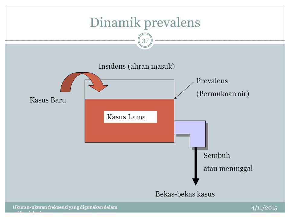 Dinamik prevalens 4/11/2015 Ukuran-ukuran frekuensi yang digunakan dalam epidemiologi 37 Kasus Lama Kasus Baru Prevalens (Permukaan air) Insidens (aliran masuk) Bekas-bekas kasus Sembuh atau meninggal