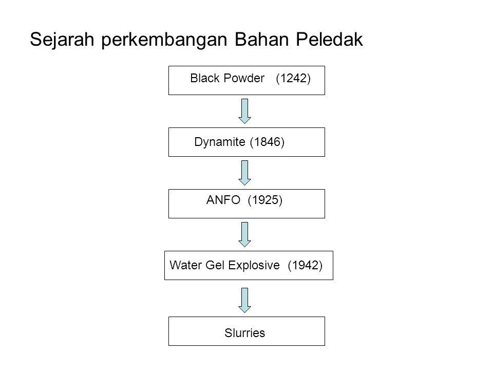 Sejarah perkembangan Bahan Peledak Black Powder (1242) Dynamite (1846) ANFO (1925) Water Gel Explosive (1942) Slurries