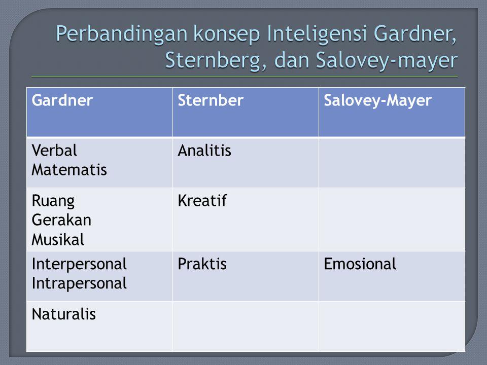 GardnerSternberSalovey-Mayer Verbal Matematis Analitis Ruang Gerakan Musikal Kreatif Interpersonal Intrapersonal PraktisEmosional Naturalis