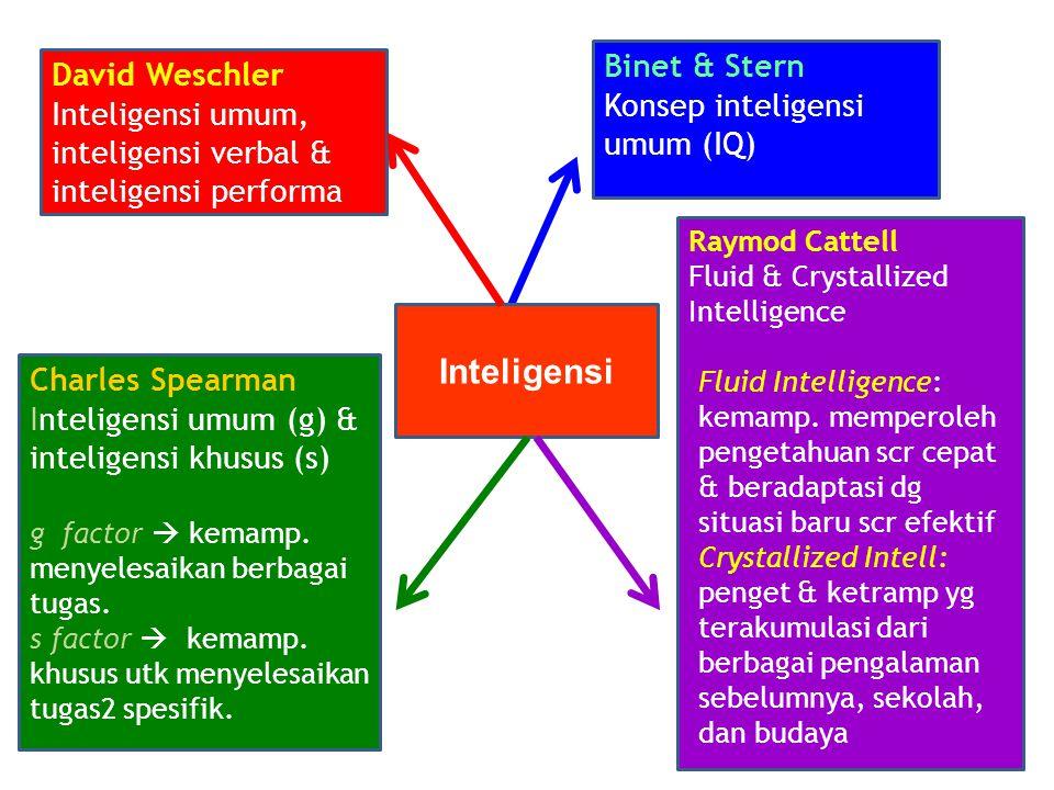 Binet & Stern Konsep inteligensi umum (IQ) Charles Spearman Inteligensi umum (g) & inteligensi khusus (s) g factor  kemamp.