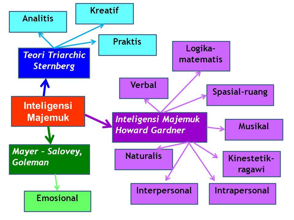 Teori Triarchic Sternberg Mayer – Salovey, Goleman Inteligensi Majemuk Howard Gardner Inteligensi Majemuk Analitis Kreatif Praktis Verbal Logika- matematis Naturalis Intrapersonal Kinestetik- ragawi Spasial-ruang Musikal Interpersonal Emosional