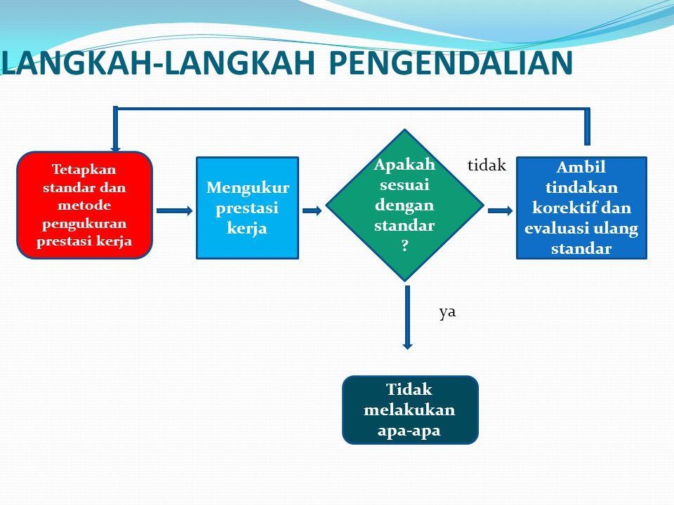 PENGENDALIAN KEUANGAN Instrumen yang digunakan : Anggaran laporan keuangan Audit