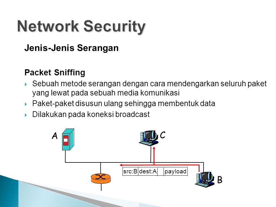 Jenis-Jenis Serangan Packet Sniffing  Sebuah metode serangan dengan cara mendengarkan seluruh paket yang lewat pada sebuah media komunikasi  Paket-paket disusun ulang sehingga membentuk data  Dilakukan pada koneksi broadcast A B C src:B dest:A payload