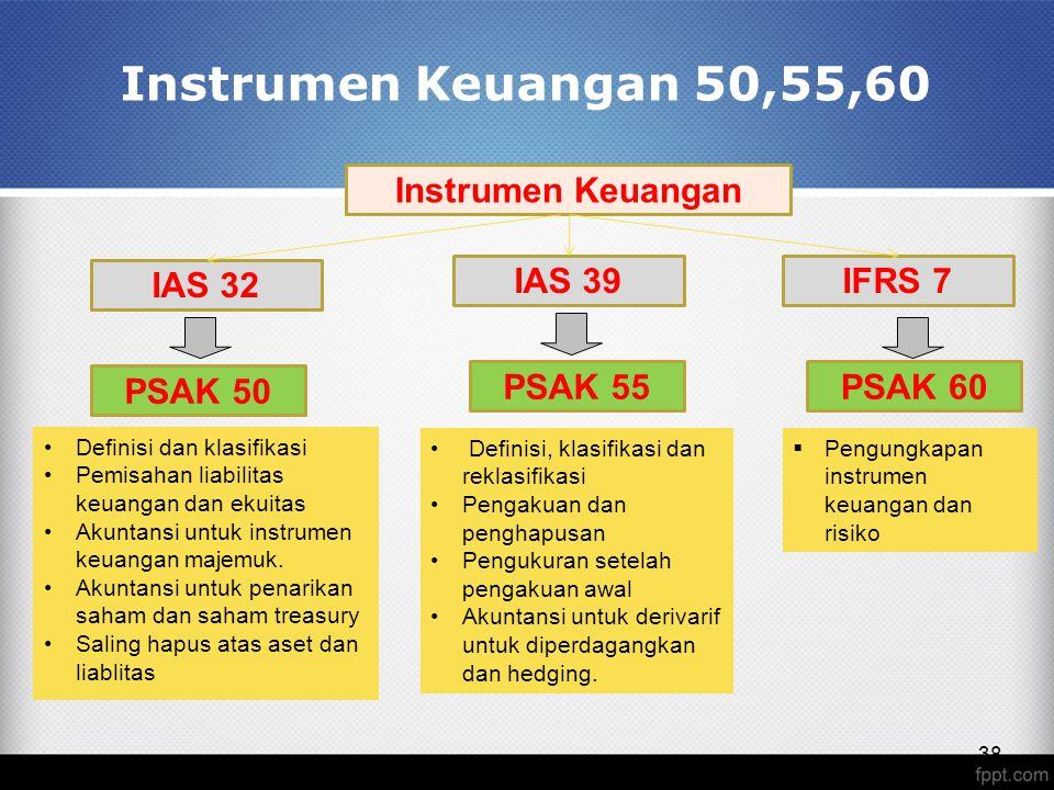 38 Instrumen Keuangan 50,55,60 Definisi dan klasifikasi Pemisahan liabilitas keuangan dan ekuitas Akuntansi untuk instrumen keuangan majemuk.