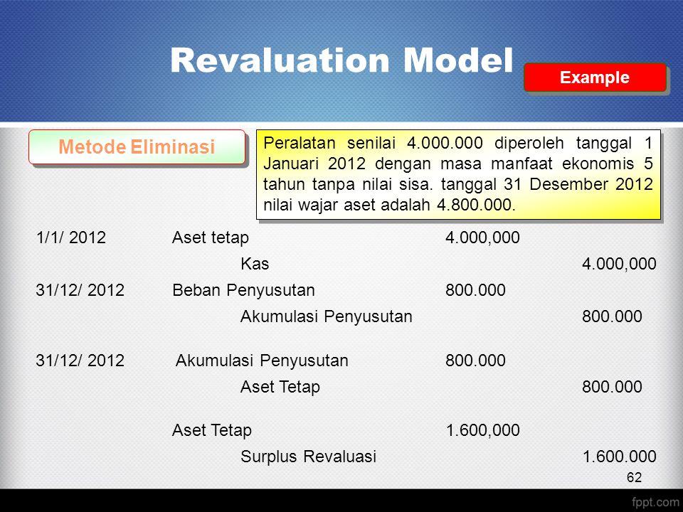 Revaluation Model Metode Eliminasi Peralatan senilai 4.000.000 diperoleh tanggal 1 Januari 2012 dengan masa manfaat ekonomis 5 tahun tanpa nilai sisa.