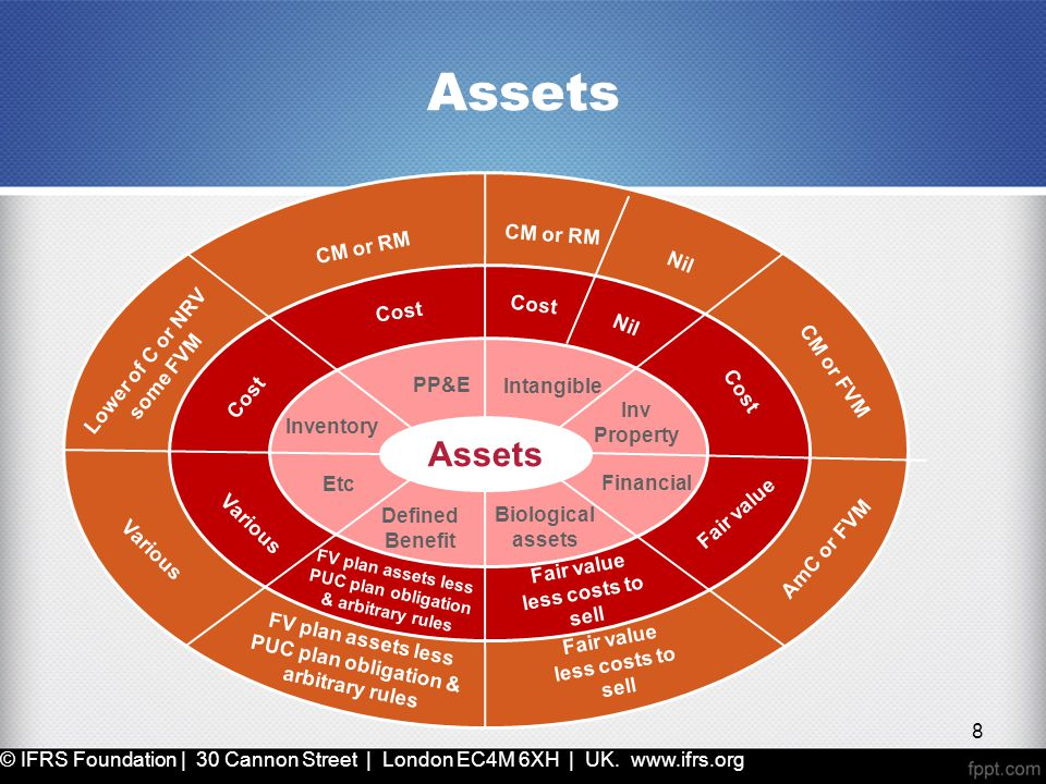 Assets Intangible Financial Inv Property PP&E Inventory Etc Defined Benefit Biological assets Cost CM or RM Cost Nil Lower of C or NRV some FVM Cost CM or FVM Fair value AmC or FVM Fair value less costs to sell FV plan assets less PUC plan obligation & arbitrary rules Various © IFRS Foundation | 30 Cannon Street | London EC4M 6XH | UK.