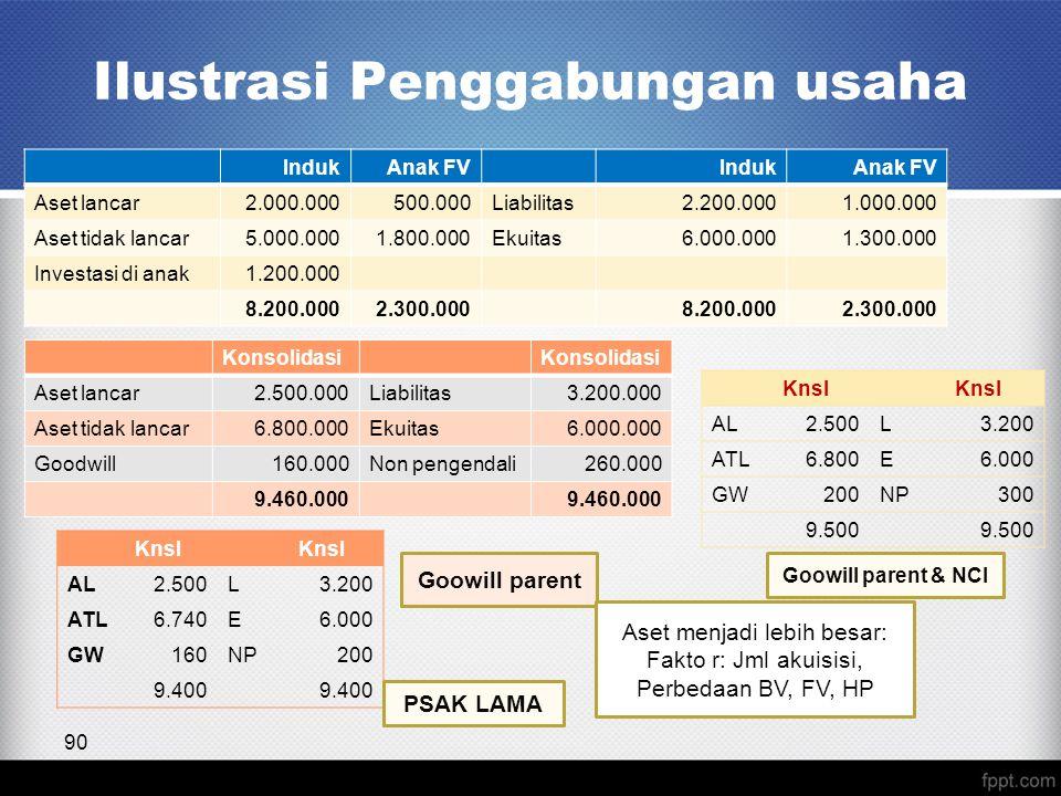 Ilustrasi Penggabungan usaha 90 IndukAnak FVIndukAnak FV Aset lancar2.000.000500.000Liabilitas2.200.0001.000.000 Aset tidak lancar5.000.0001.800.000Ekuitas6.000.0001.300.000 Investasi di anak1.200.000 8.200.0002.300.0008.200.0002.300.000 Konsolidasi Aset lancar2.500.000Liabilitas3.200.000 Aset tidak lancar6.800.000Ekuitas6.000.000 Goodwill160.000Non pengendali260.000 9.460.000 Knsl AL2.500L3.200 ATL6.800E6.000 GW200NP300 9.500 Goowill parent Goowill parent & NCI Knsl AL2.500L3.200 ATL6.740E6.000 GW160NP200 9.400 PSAK LAMA Aset menjadi lebih besar: Fakto r: Jml akuisisi, Perbedaan BV, FV, HP