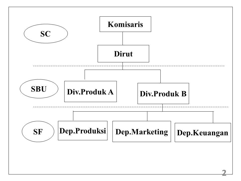 Komisaris Dirut Div.Produk A Div.Produk B Dep.Produksi Dep.Marketing Dep.Keuangan SC SBU SF 2
