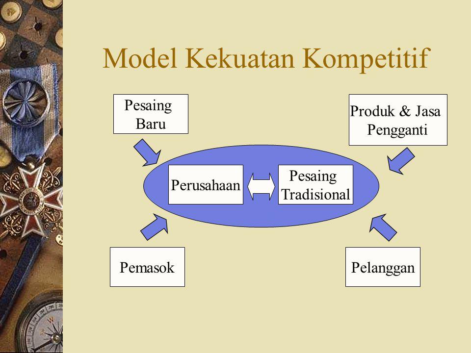 Model Kekuatan Kompetitif Perusahaan Pesaing Tradisional Produk & Jasa Pengganti Pesaing Baru PelangganPemasok