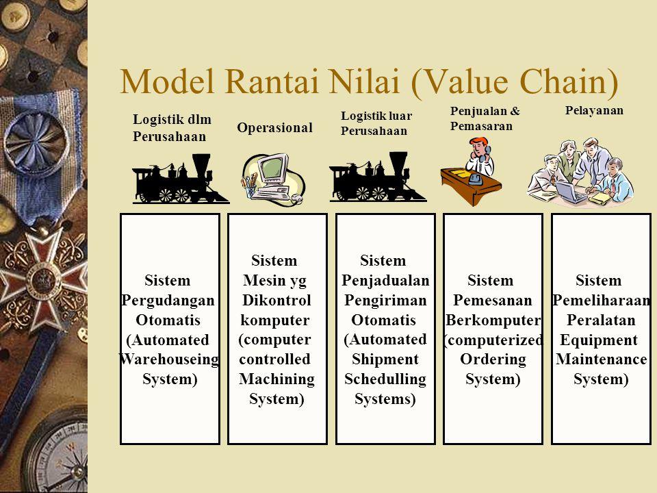 Model Rantai Nilai (Value Chain) Sistem Pergudangan Otomatis (Automated Warehouseing System) Sistem Mesin yg Dikontrol komputer (computer controlled M