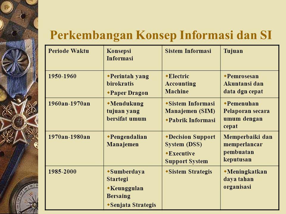 Perkembangan Konsep Informasi dan SI Periode WaktuKonsepsi Informasi Sistem InformasiTujuan 1950-1960  Perintah yang birokratis  Paper Dragon  Elec