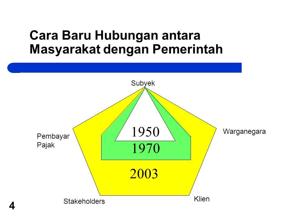 4 Cara Baru Hubungan antara Masyarakat dengan Pemerintah 2003 1970 1950 Warganegara Subyek Pembayar Pajak Klien Stakeholders