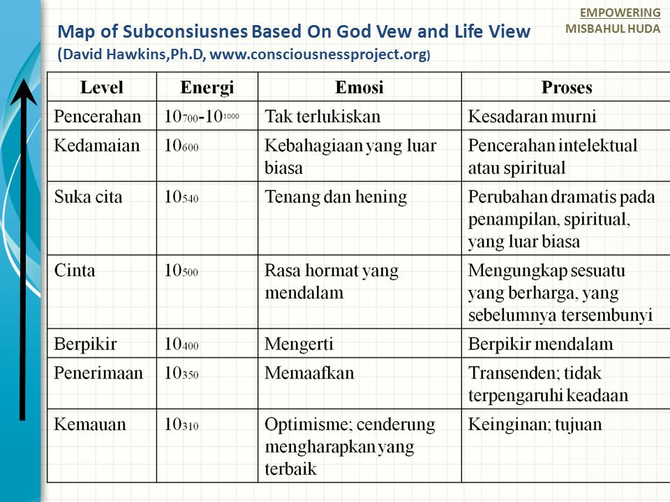 Map of Subconsiusnes Based On God Vew and Life View (David Hawkins,Ph.D, www.consciousnessproject.org ) EMPOWERING MISBAHUL HUDA