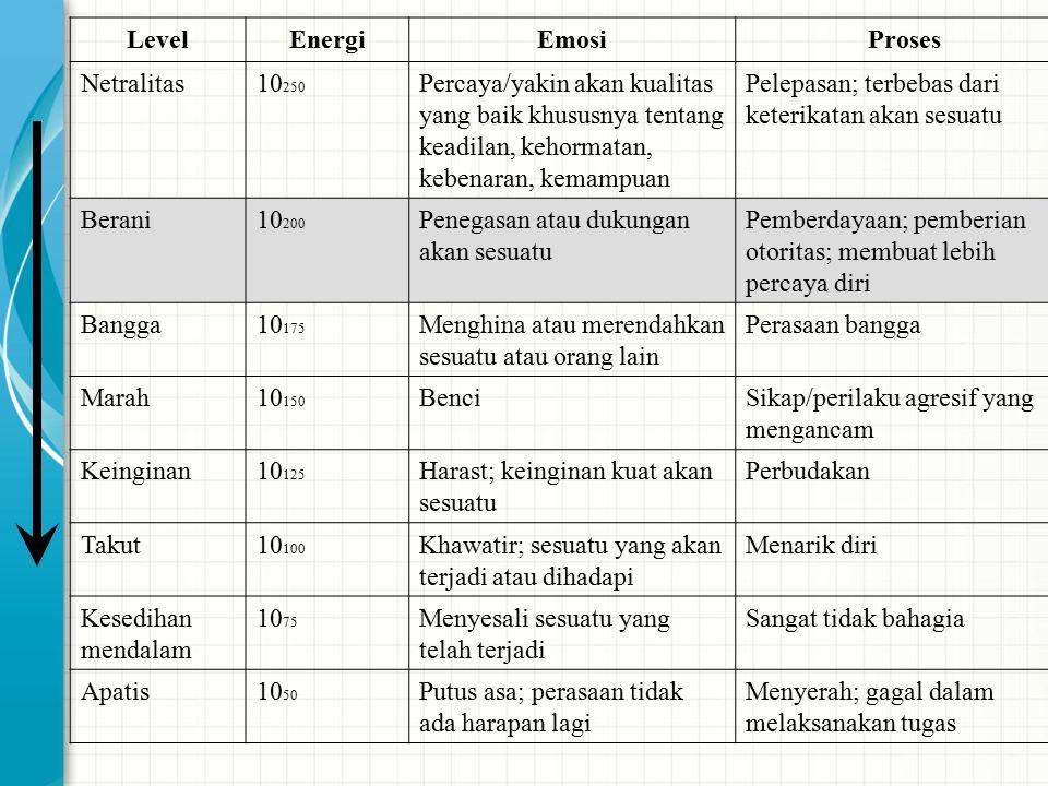 LevelEnergiEmosiProses Netralitas10 250 Percaya/yakin akan kualitas yang baik khususnya tentang keadilan, kehormatan, kebenaran, kemampuan Pelepasan;