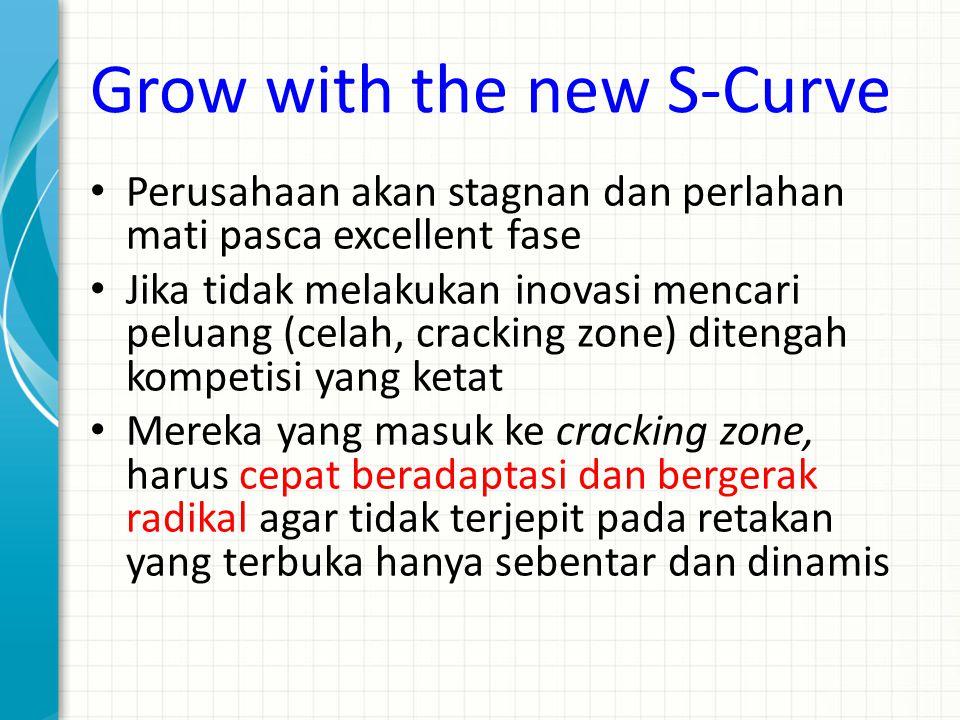 Grow with the new S-Curve Perusahaan akan stagnan dan perlahan mati pasca excellent fase Jika tidak melakukan inovasi mencari peluang (celah, cracking