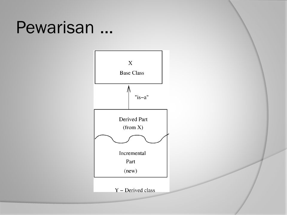  Hubungan pewarisan antara kelas membentuk hirarki kelas  Dalam model, hirarki harus mewakili hubungan alami dalam ranah/domain masalah  Dalam hirarki, semua fitur yang umum dapat terakumulasi dalam superclass  Sebuah kelas yang ada dapat menjadi spesialisasi dari kelas umum yang ada - juga disebut hubungan generalisasi- spesialisasi