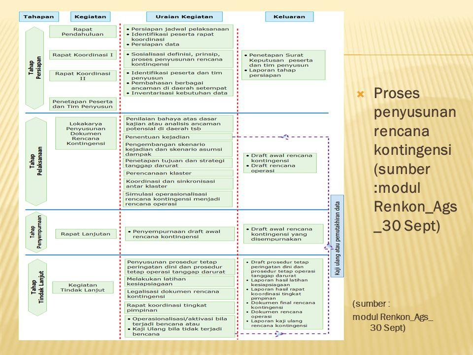  Proses penyusunan rencana kontingensi (sumber :modul Renkon_Ags _30 Sept) (sumber : modul Renkon_Ags_ 30 Sept)