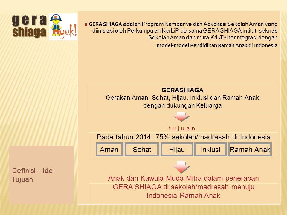 r u a n g l i n g k u p Workshop/24 jam/60 jam BBM Pembuatan Film Dokumenter dalam Penerapan GERA SHIAGA menuju Indonesia Layak Anak 1.Fungsionalisasi OSIS dalam pelembagaan GSB 2.Peta Evakuasi 3.Rencana Evakuasi terintegrasi 4.Simulasi Evakuasi 5.Pengesahan GSB sebagai Forkoman dibawah OSIS 1.Fungsionalisasi OSIS dalam pelembagaan GSB 2.Peta Evakuasi 3.Rencana Evakuasi terintegrasi 4.Simulasi Evakuasi 5.Pengesahan GSB sebagai Forkoman dibawah OSIS GSB mengaktifkan Satgas PB di Sekolah didukung MBS Peduli Anak 1.Pemutakhiran data GERA SHIAGA yang partisipatif dan interaktif 2.E-monitoring 3.Tim Pemantau Independen 1.Pemutakhiran data GERA SHIAGA yang partisipatif dan interaktif 2.E-monitoring 3.Tim Pemantau Independen Aktivasi Sekretariat Sekolah Aman di Kemdikbud dan terintegrasi dengan Sekretariat TP UKS website GERA SHIAGA sms gateway untuk SIPENI majalah GERA SHIAGA Produksi GERA SHIAGA kit website GERA SHIAGA sms gateway untuk SIPENI majalah GERA SHIAGA Produksi GERA SHIAGA kit Sinkronisasi kebijakan mulai dari tingkat sekolah sampai tingkat nasional Pemodelan GERA SHIAGA di Sekolah/ Madrasah PIN GERA SHIAGA sms email jejaring sosial Sosialisasi dan Advokasi Pembentukan Asosiasi Sekolah Aman Pembentukan Sekda Sekolah Aman di provinsi, Kab./Kota Pengumpulan Foto Essay sebelum, saat, sesudah rehabilitasi Roadshow Kafe Ilmu KerLiP Lomba foto essay Lomba artikel Festival Film Dokumenter Roadshow Kafe Ilmu KerLiP Lomba foto essay Lomba artikel Festival Film Dokumenter Prinsip-Prinsip dan Nilai-Nilai g e r a shiaga
