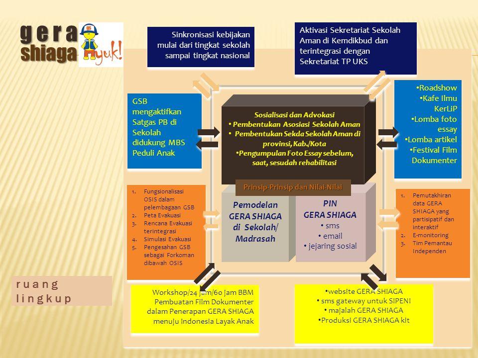 r u a n g l i n g k u p Workshop/24 jam/60 jam BBM Pembuatan Film Dokumenter dalam Penerapan GERA SHIAGA menuju Indonesia Layak Anak 1.Fungsionalisasi