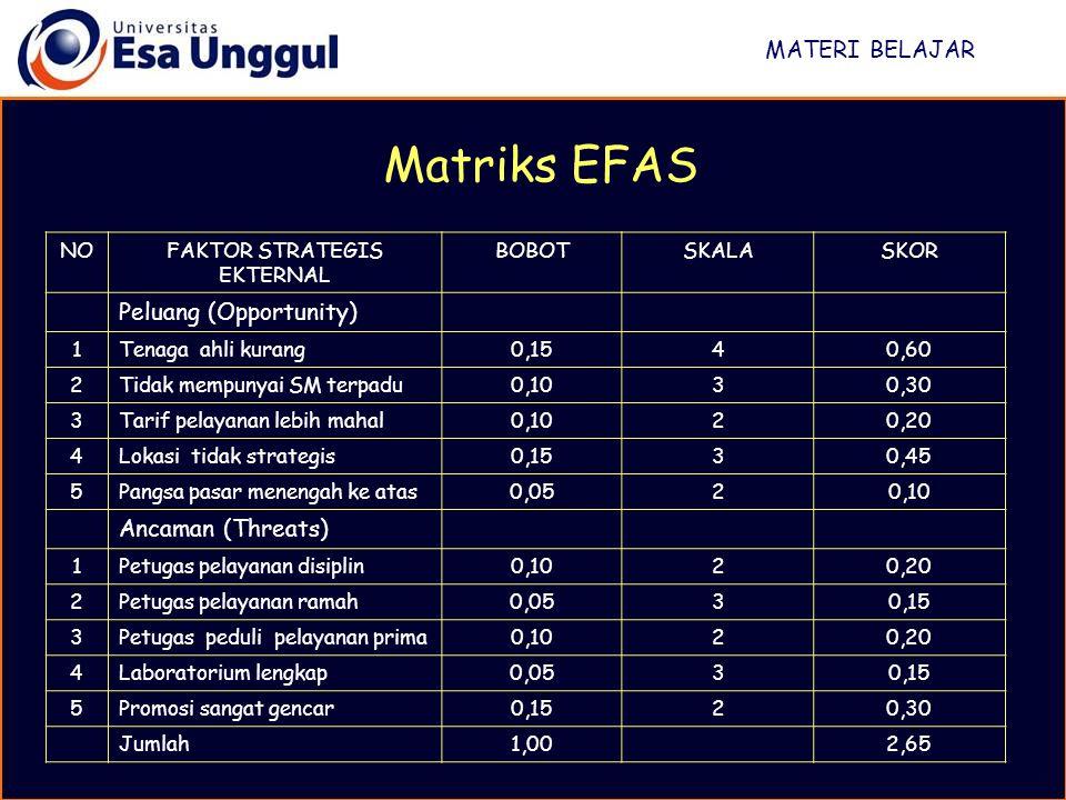 MATERI BELAJAR Matriks EFAS NOFAKTOR STRATEGIS EKTERNAL BOBOTSKALASKOR Peluang (Opportunity) 1Tenaga ahli kurang0,1540,60 2Tidak mempunyai SM terpadu0