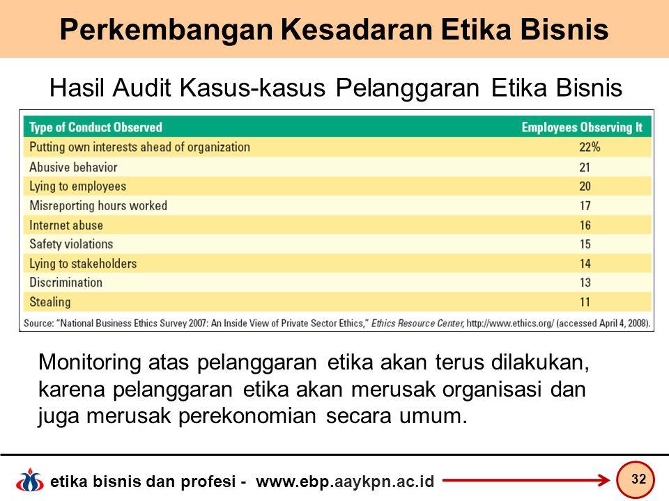 etika bisnis dan profesi - www.ebp.aaykpn.ac.id Perkembangan Kesadaran Etika Bisnis 32 Hasil Audit Kasus-kasus Pelanggaran Etika Bisnis Monitoring ata
