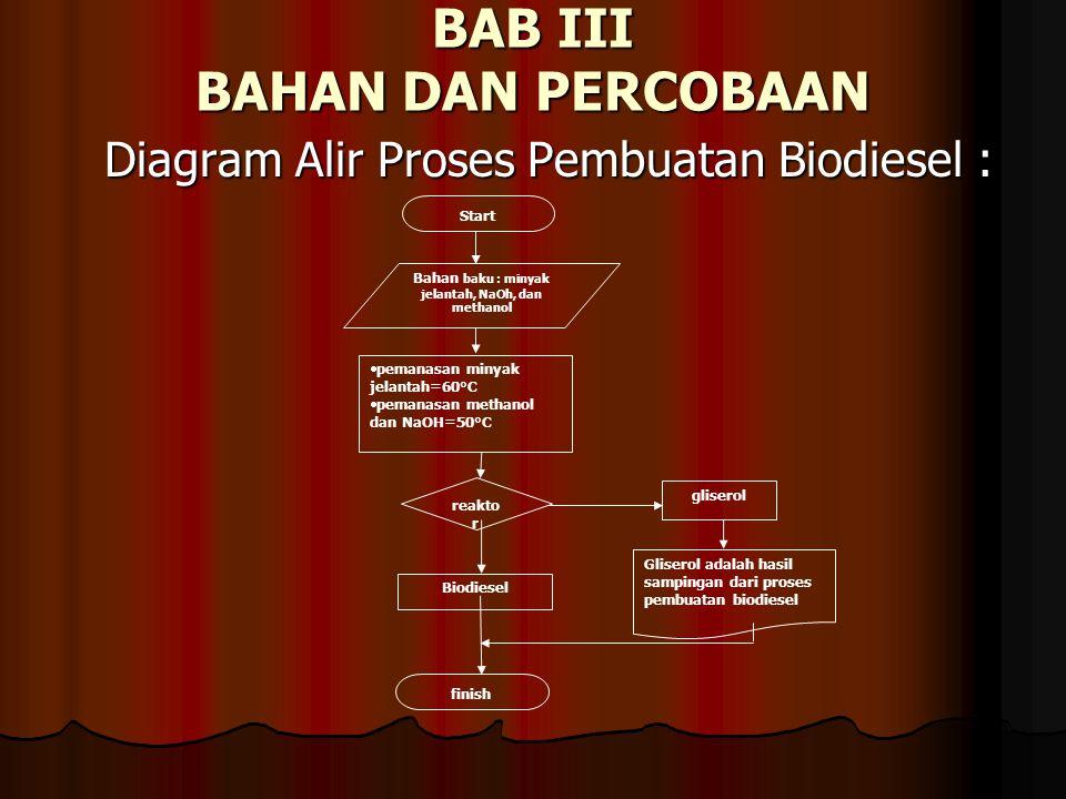 BAB III BAHAN DAN PERCOBAAN Diagram Alir Proses Pembuatan Biodiesel : Bahan baku : minyak jelantah, NaOh, dan methanol Start reakto r  pemanasan miny