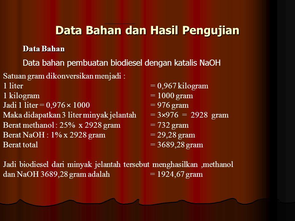 Data Bahan dan Hasil Pengujian Data Bahan Data bahan pembuatan biodiesel dengan katalis NaOH Satuan gram dikonversikan menjadi : 1 liter = 0,967 kilog