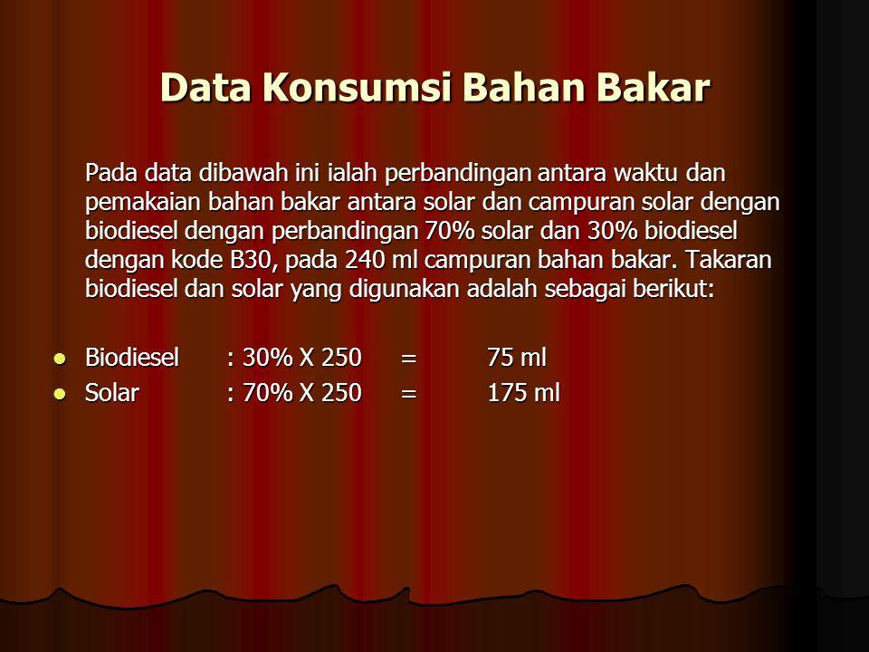 Data Konsumsi Bahan Bakar Pada data dibawah ini ialah perbandingan antara waktu dan pemakaian bahan bakar antara solar dan campuran solar dengan biodi