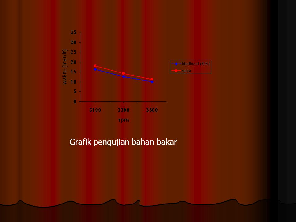 Grafik pengujian bahan bakar
