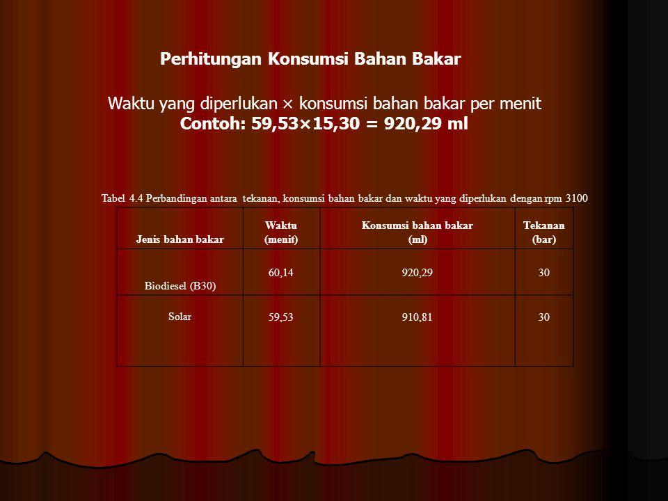Waktu yang diperlukan × konsumsi bahan bakar per menit Contoh: 59,53×15,30 = 920,29 ml Perhitungan Konsumsi Bahan Bakar Tabel 4.4 Perbandingan antara