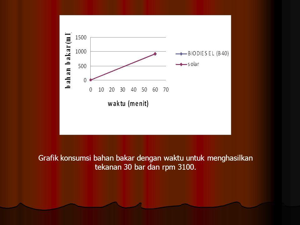 Grafik konsumsi bahan bakar dengan waktu untuk menghasilkan tekanan 30 bar dan rpm 3100.