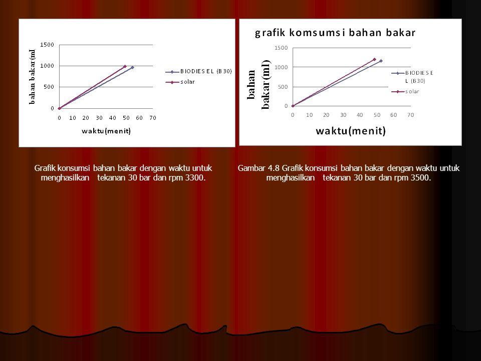 Gambar 4.8 Grafik konsumsi bahan bakar dengan waktu untuk menghasilkan tekanan 30 bar dan rpm 3500. Grafik konsumsi bahan bakar dengan waktu untuk men
