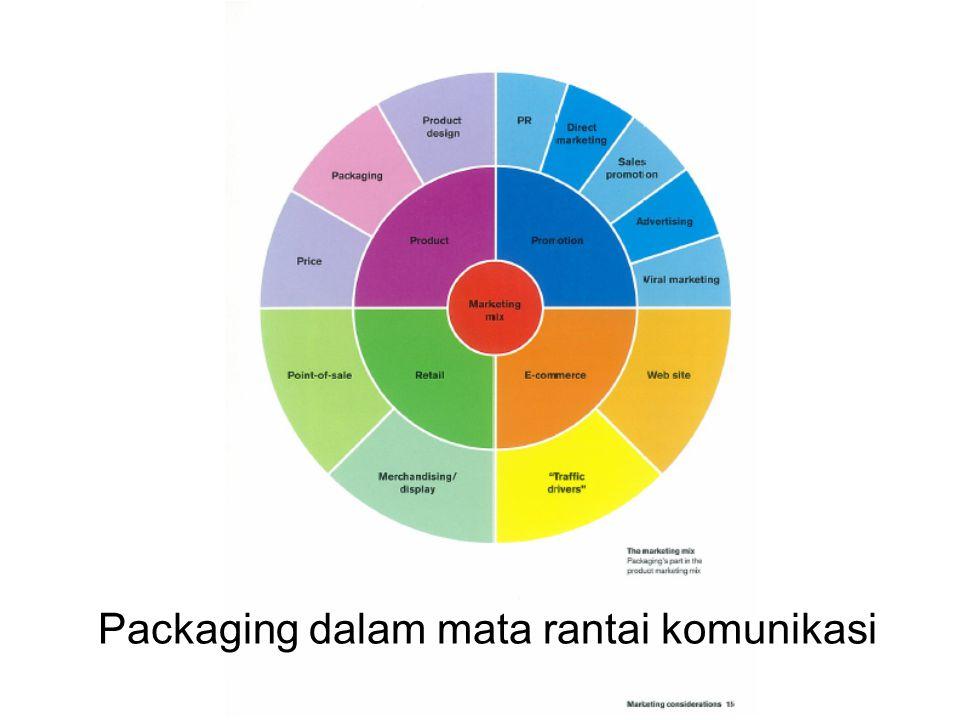 Packaging dalam mata rantai komunikasi