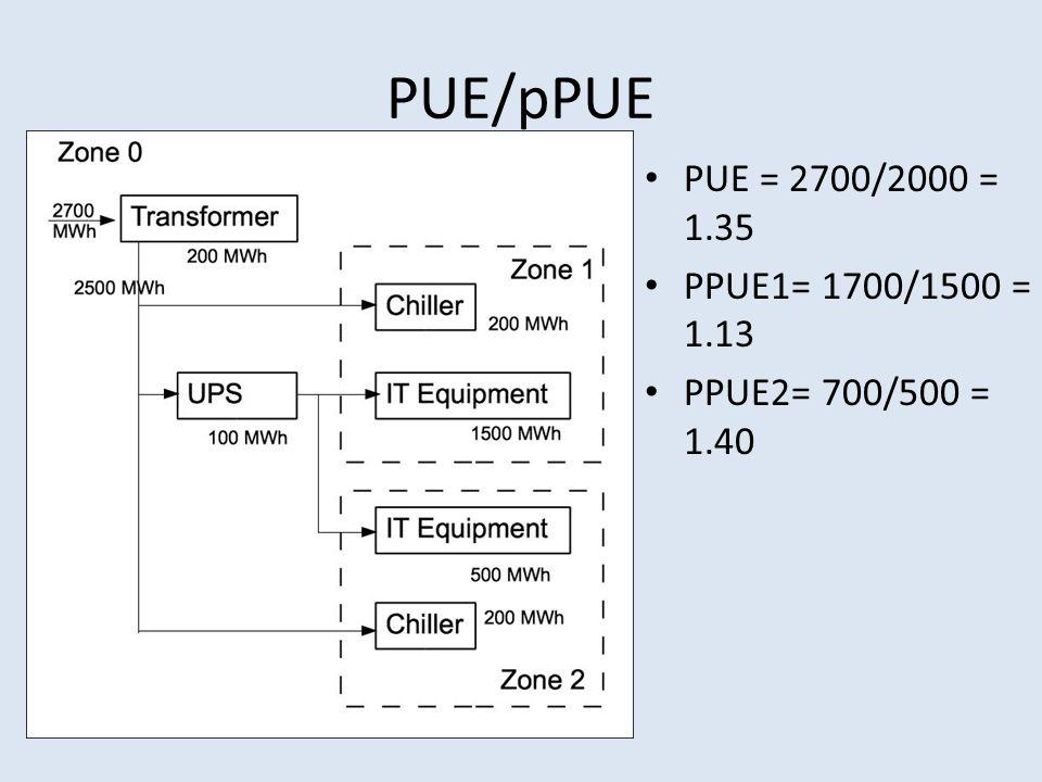 PUE/pPUE PUE = 2700/2000 = 1.35 PPUE1= 1700/1500 = 1.13 PPUE2= 700/500 = 1.40