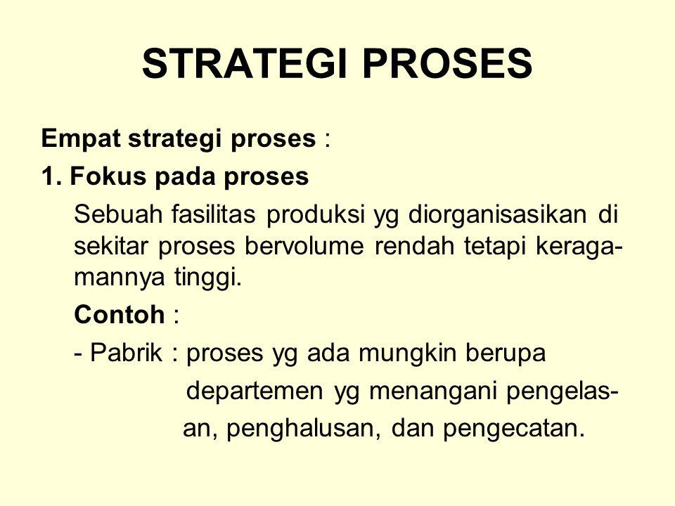 STRATEGI PROSES Empat strategi proses : 1.
