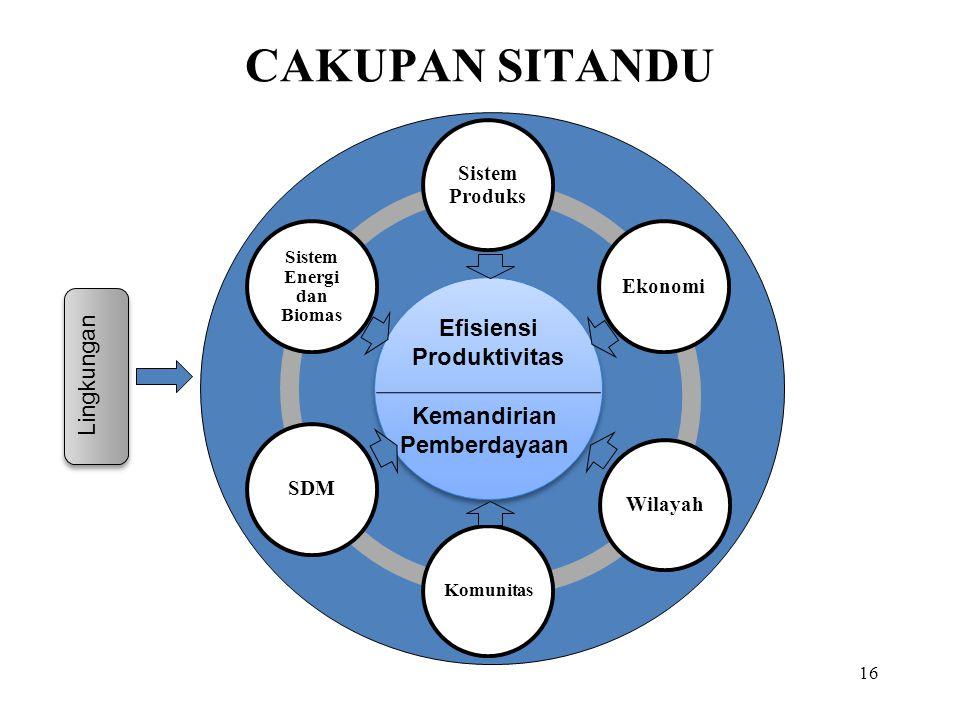 CAKUPAN SITANDU 16 Sistem Produks EkonomiWilayah Komunitas SDM Sistem Energi dan Biomas Efisiensi Produktivitas Kemandirian Pemberdayaan Lingkungan