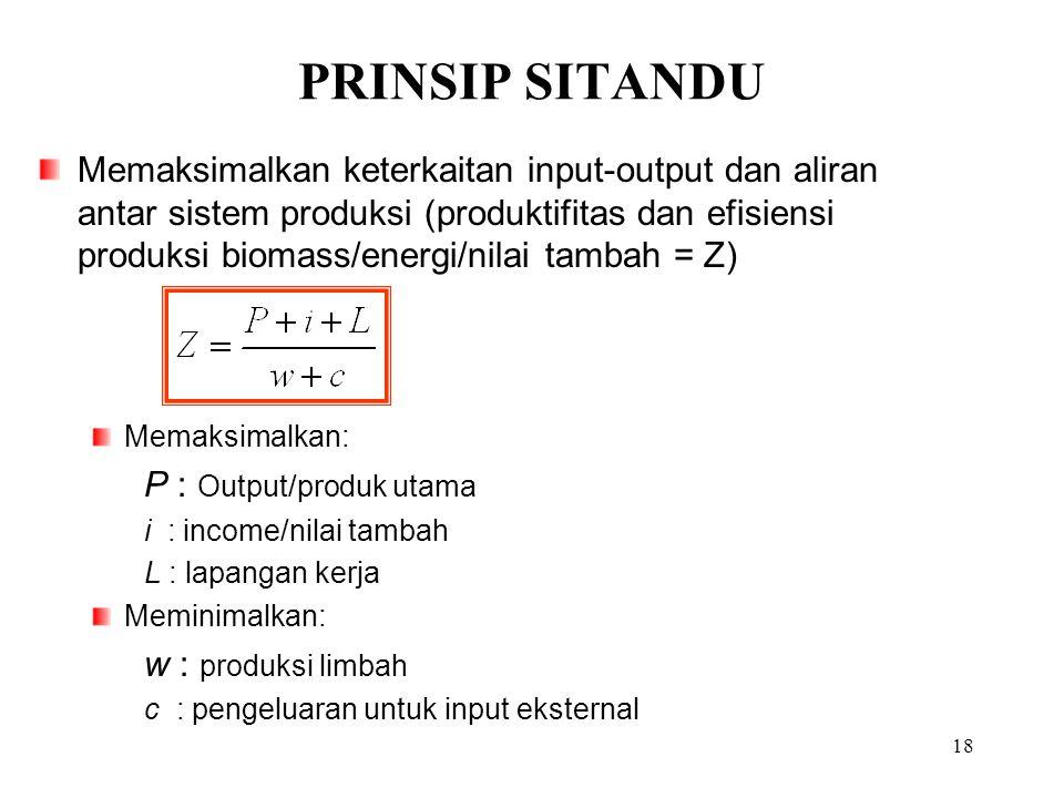 PRINSIP SITANDU 18 Memaksimalkan keterkaitan input-output dan aliran antar sistem produksi (produktifitas dan efisiensi produksi biomass/energi/nilai