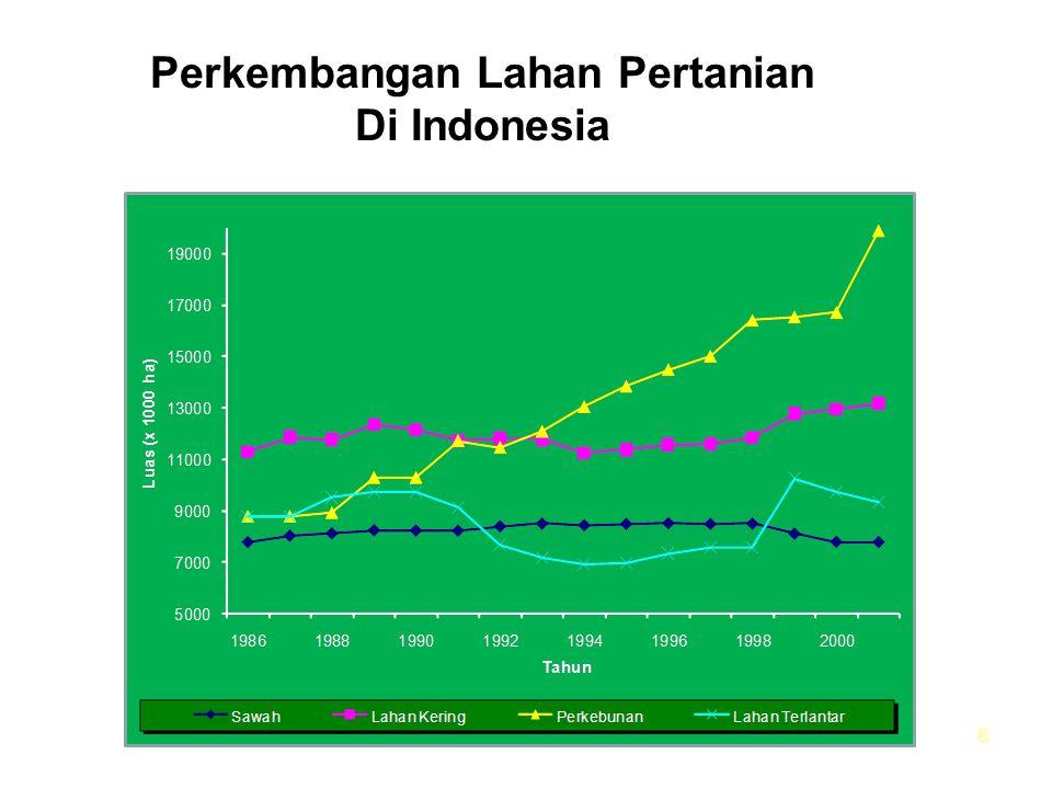 Perkembangan Lahan Pertanian Di Indonesia 6